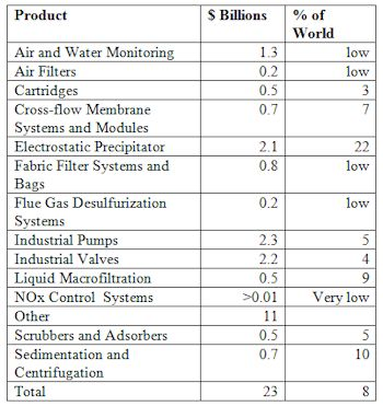 Indian Market for Air and Water Treatment Equipment Will Reach $23 Billion This Year