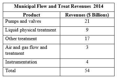 $54 Billion Market for Flow and Treatment Products and Services