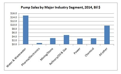 Municipal Water and Wastewater Pump Sales Will Exceed $14 Billion This Year