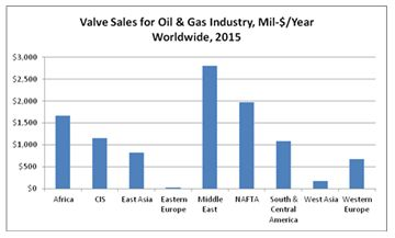 Oil and Gas Industry Will Spend Over $10 Billion for Valves in 2015