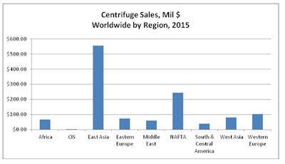 Centrifuge Purchases by Municipal Wastewater Plants Will Exceed $1.2 Billion In 2015