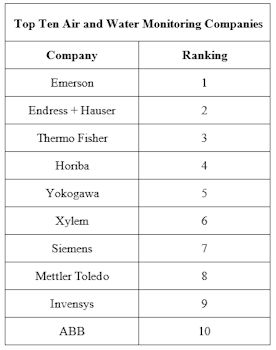 Top Ten Air and Water Monitoring Companies Had A 20 Percent Market Share Last Year