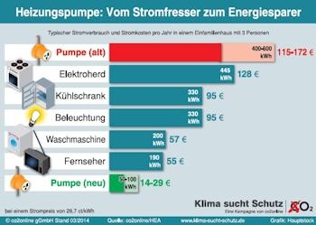 Stromkosten: Alte Heizungspumpen verbrauchen so viel wei Fernseher und Waschmaschine zusammen