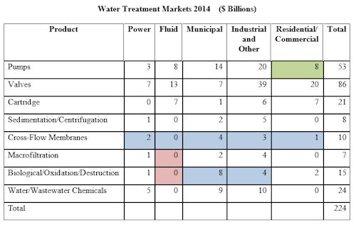 Markets for Treating Water Are $224 Billion and Growing At Nearly Twice GDP