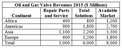 The Oil and Gas Industry Will Pay $19 Billion for Valve Solutions in 2015