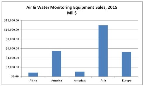 Asia Will Account For 43 Percent of the Air and Water Monitoring Market Next Year