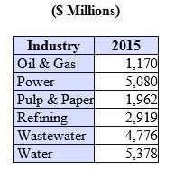Power, Water and Wastewater Are Three Big Water Treatment Chemicals Markets