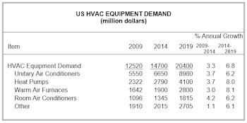 US Demand for HVAC Equipment to Reach $20.4 Billion in 2019