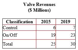 Asian Valve Market to Reach $31 Billion by 2019