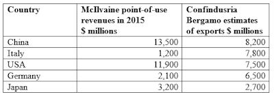 Industrial Valve Revenues Will Reach $68 Billion This Year
