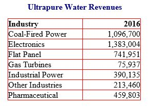 Ultrapure Water Market to Exceed $4 Billion Next Year