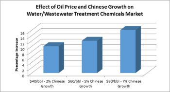 Water/Wastewater Treatment Chemical Market Could Be Slowed By the Chinese Slowdown and Oil Price Drop