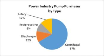 Power Plant Pump Purchases In 2016 Will Be $3 Billion