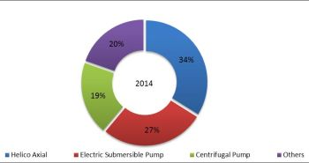 Global Subsea Pumps Market – a growth Area in the Oil & Gas Industry