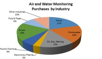 The Top 200 Purchasers Buy More Than 50 Percent Of The World s Industrial Air and Water Monitoring Equipment