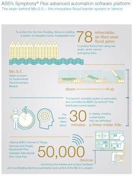 ABB liefert Elektro- und Steuerungstechnik für innovativen Hochwasserschutz in Venedig