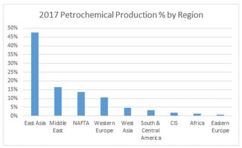 Petrochemicals Is a Growth Market for Flow Control and Treatment