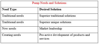 The Impact of Non-Traditional Needs and Solutions on Pump Industry Profitability
