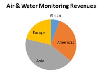 Air and Water Monitoring Market to grow to $28 Billion Next Year