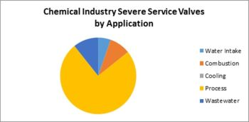 Severe Service Valve Sales to the Chemical Industry will be just under $4 Billion in 2017