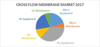 $11 Billion Membrane Filtration Market Growth Dependent on Technology, Demand and Regulations