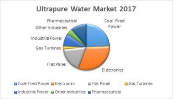 $3.8 Billion Ultrapure Water Market in 2017