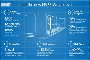 Smaller Yet More Powerful, GE's MV7-Series Drive with UWave Technology Brings More Energy-Efficient Performance