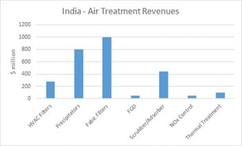 India Flow Control and Treatment Revenues Will Reach $12 Billion in 2017