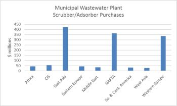 Municipal Wastewater Treatment Plants will spend $1.3 billion for Odor Control Scrubbers Next Year