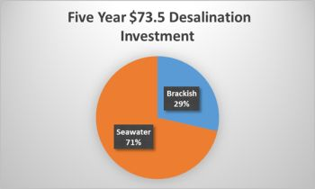 Desalination System Investment to Exceed $14 Billon/yr. over the Next Five Years