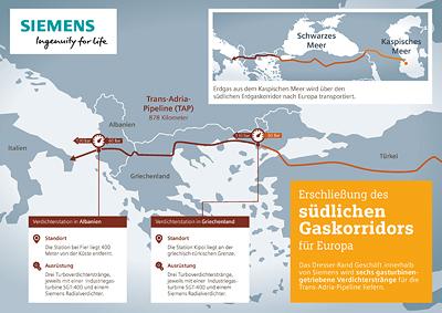 Siemens liefert Verdichterstränge für die Trans-Adria-Pipeline