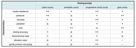Comparison of Different Metering Pumps on the Basis of Abrasiveness and Wear