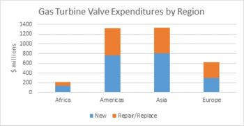 Gas Turbine Owners Will Spend $3.5 Billion for Valves Next Year