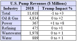 Impact of the Trump Administration on the U.S. Pump Markets