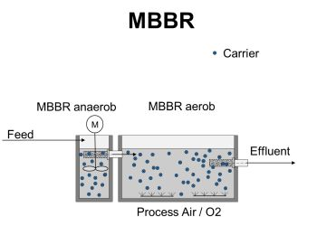 The Correct Application of the MBBR and IFAS Technology in Biological Water Treatment
