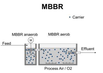 Die richtige Anwendung der MBBR und IFAS Technologie in der biologischen Wasserreinigung