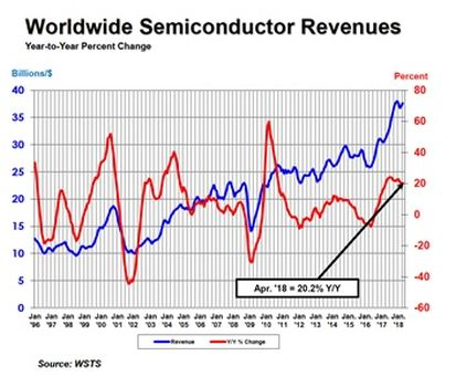 Growth in Semiconductor Industry has Impact on Special Combust, Flow and Treat (CFT) Markets