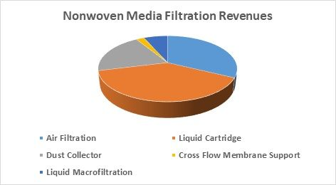 $8.3 billion  Nonwoven Filtration Media Market