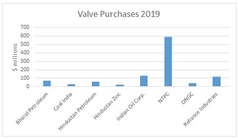 Eight Indian Based Companies will Spend More than $1 Billion for Valves in  2019