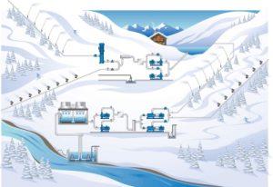Schnee im Zeitraffer: Wasser und Luft sichern Wintersport
