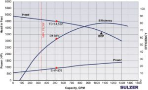 Sulzer: Ensuring Feedwater Pump Reliability Through Proactive Site Performance Testing