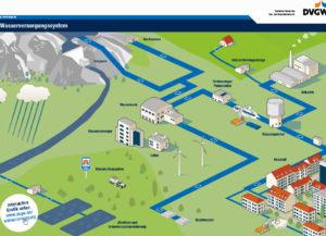 Steigender Wasserbedarf sowie Klimaveränderung erfordern langfristige regionale und lokale Versorgungskonzepte