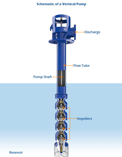 Rurpumpen: Impeller Lift Procedure