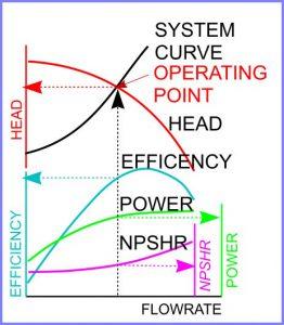 Maximising Energy Savings Through The Systems Approach