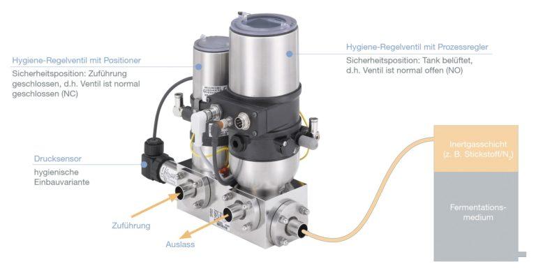 Kompakte, hygienegerechte Systemlösung zur Druckregelung