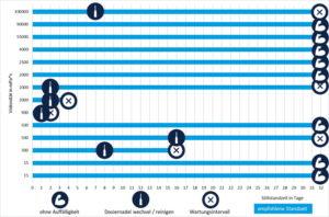 Anaerobe Klebstoffe dosieren: Langzeittests mit preeflow Dispensern