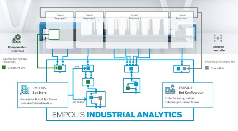 Fachbeitrag: Der einfache Sprung in die Digitalisierung für KMUs – Schlüsselfertige IIOT-Komplettlösungen