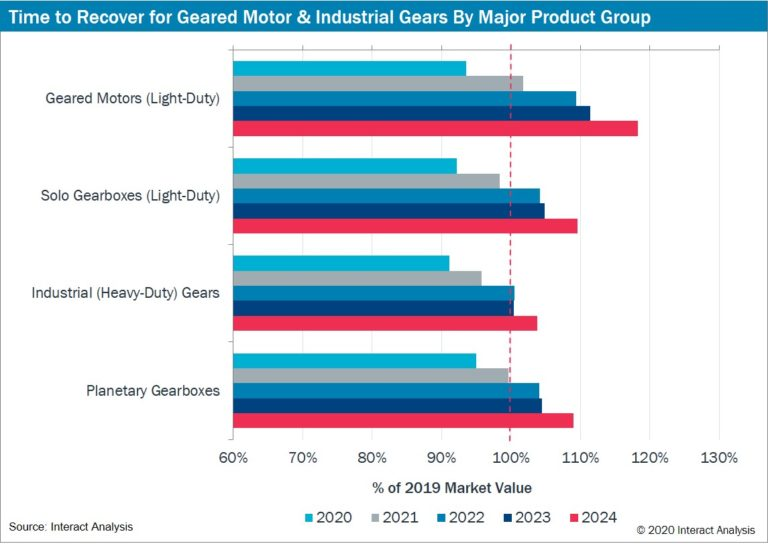Interact Analysis Report: COVID-Driven Collapse in Geared Motor Market in 2020