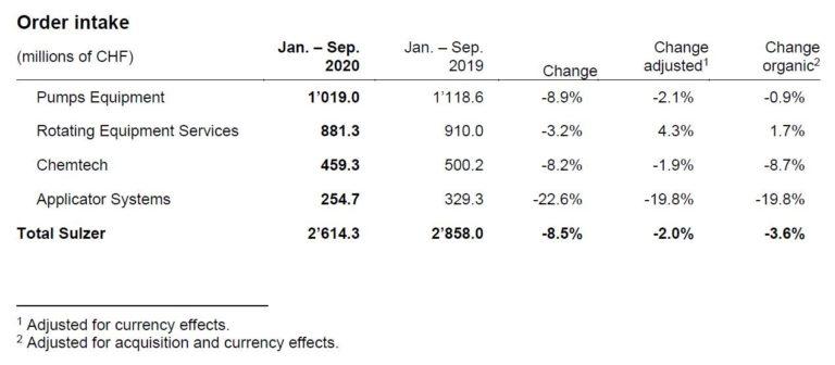 Rebond commercial à Sulzer en cours