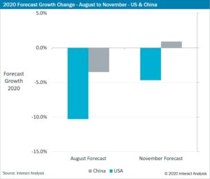 Il rapporto mostra una revisione al rialzo nei settori manifatturiero statunitense e cinese